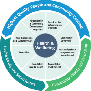 Model-of-Health-and-Wellbeing-Wheel - HIGH RES
